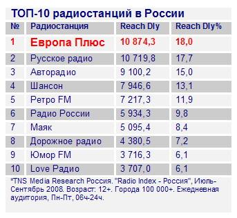 107.0 радио русская служба новостей